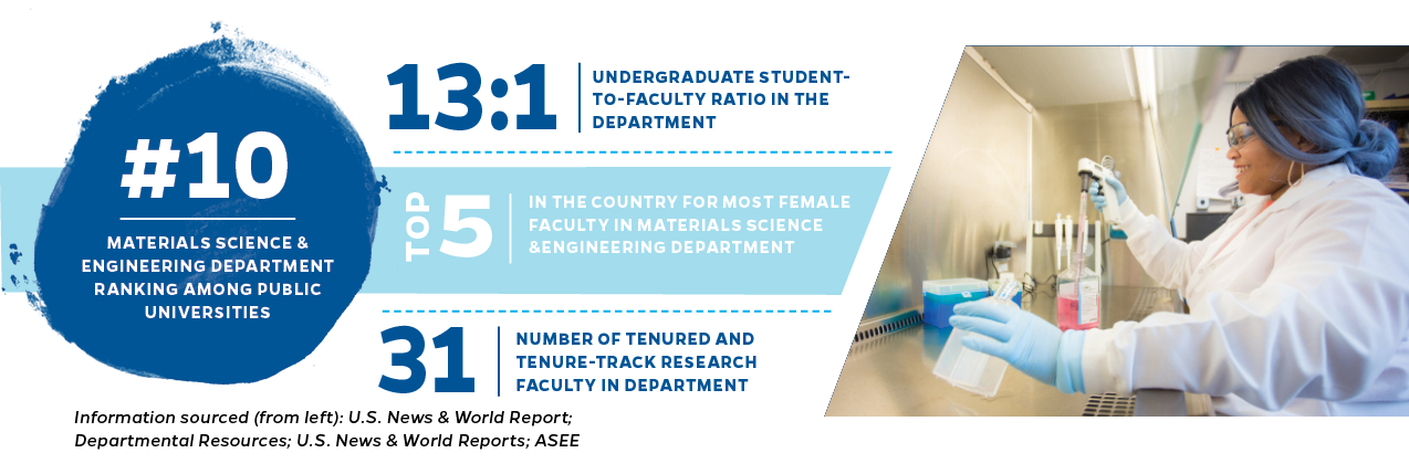 #10 materials science and engineering department ranking among public universities